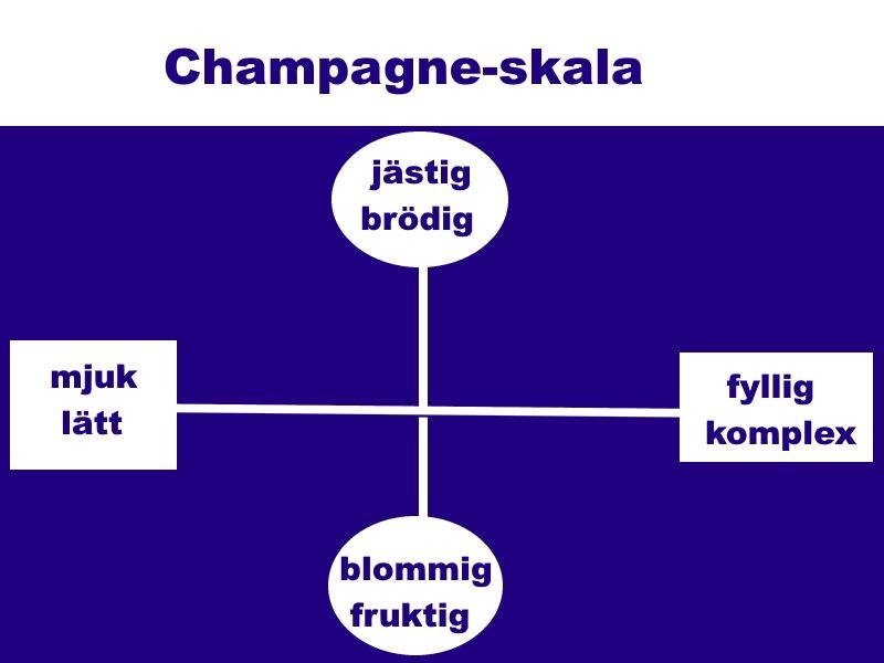 champagne: schema över stilar