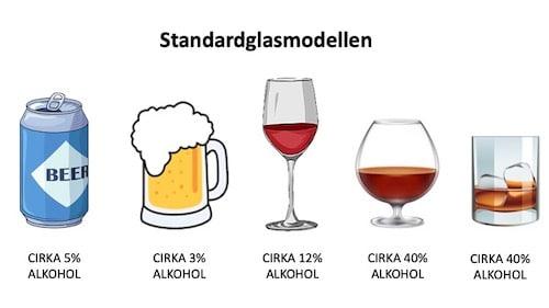 Standardglasmodellen standardmått