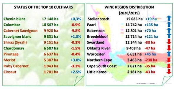 sydafrikas Cabernet-viner i siffertabell